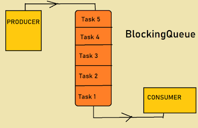 Blocking in Java with Producer Consumer pattern