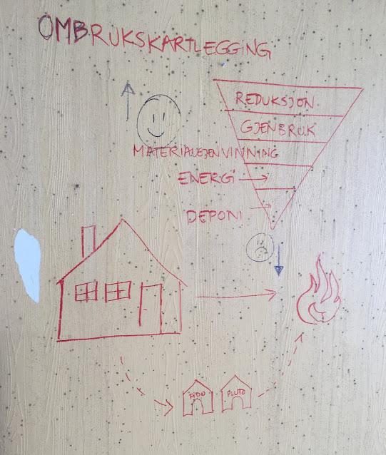 når man ikke har en tavle, må man skrive på veggen...