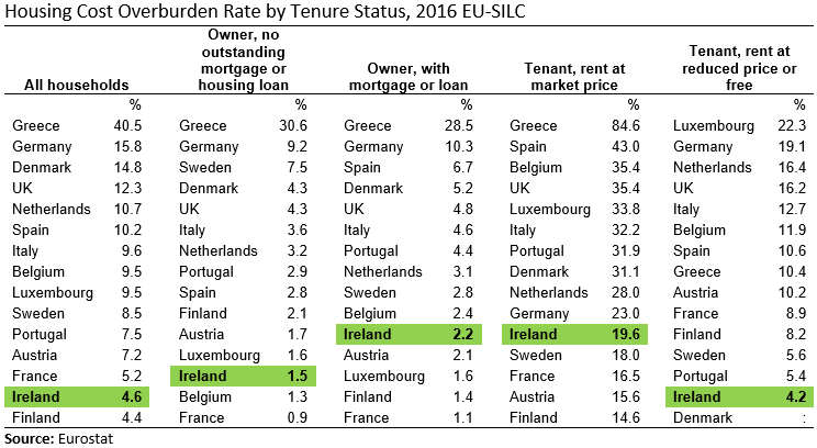 [EU15-SILC-Housing-Cost-Overburden-Ra%5B10%5D]