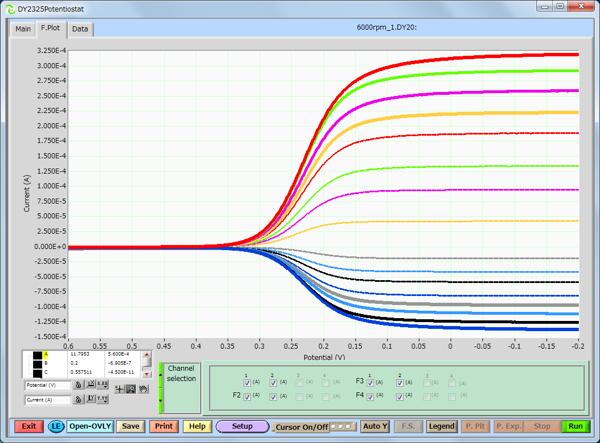 RDE測定の重ね書きのプロット (回転数別)
