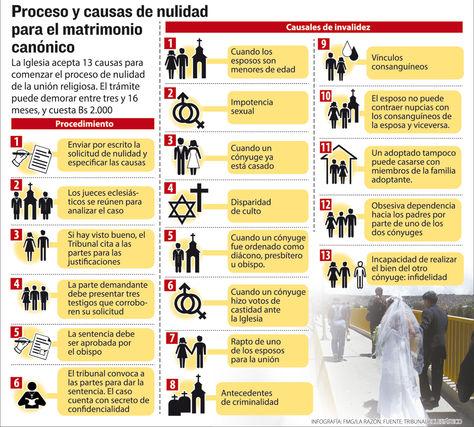 Unos 30 matrimonios religiosos se anulan cada año en Bolivia
