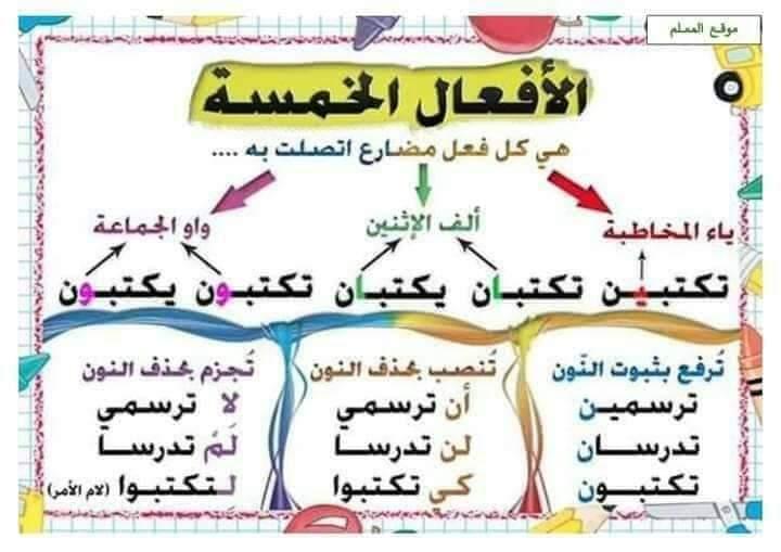 ملخص قواعد اللغة العربية التعليم FB_IMG_1598779235657