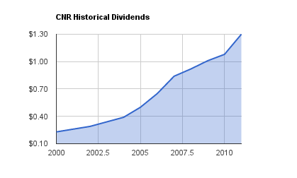CNR Dividend Growth