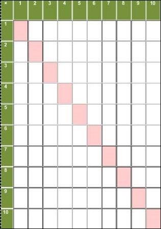 Таблица Пифагора пустая распечатать
