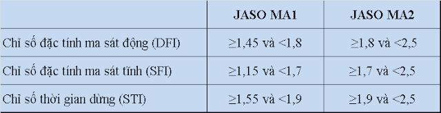 Chỉ số đặc tính MA1 và MA2