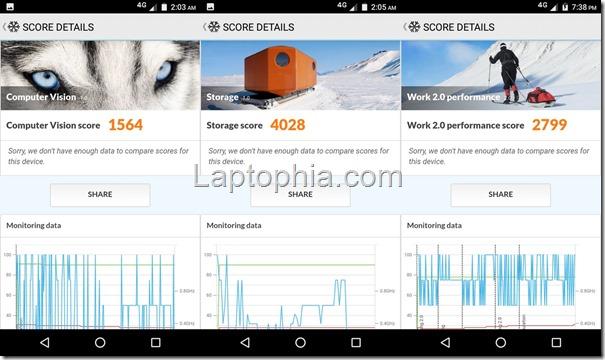 Benchmark PCMark Motorola Moto E4 Plus
