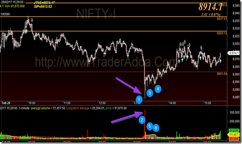 FII_Trapped_Retail_Trade