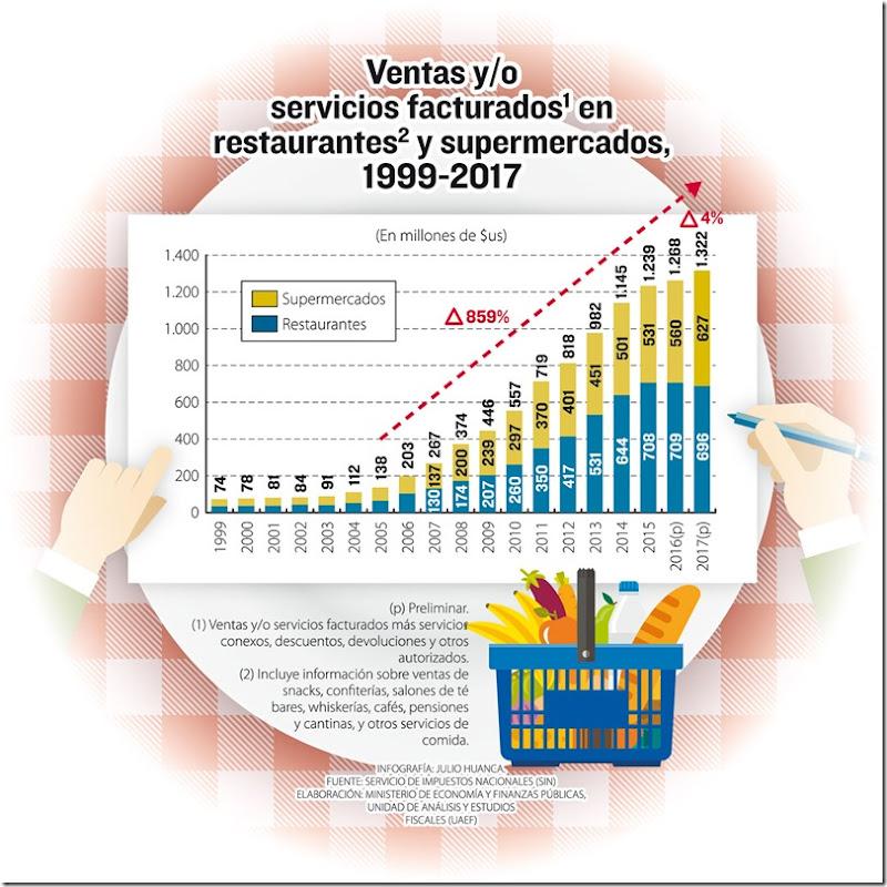 Bolivia: En 10 años, consumo en restaurantes creció un 300%