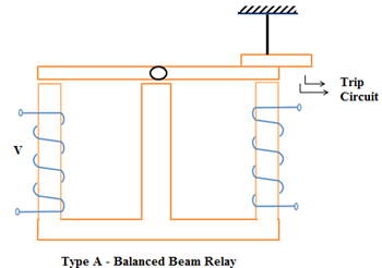 Type A - Balanced Beam Relay