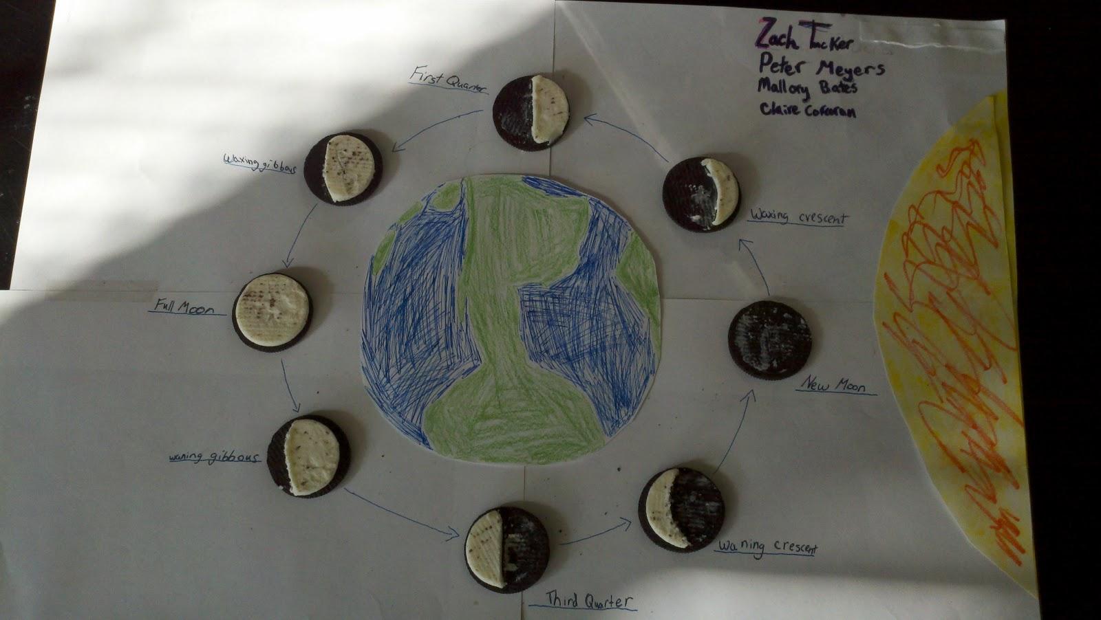 Pin Phases Moon Kids Worksheet Printable Cake