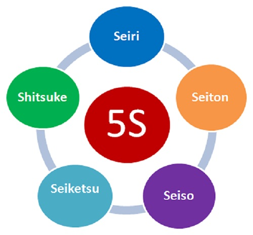 5S Principle Cycle