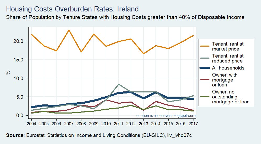 [SILC+Housing+Cost+Overburden+Rate+by+Tenure+Status+in+Ireland+2004+to+2017%5B2%5D]