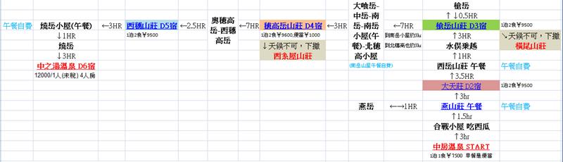 2014_0726-0803 表銀座縱走穗高連峰出燒岳