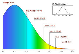 IQ score of 150