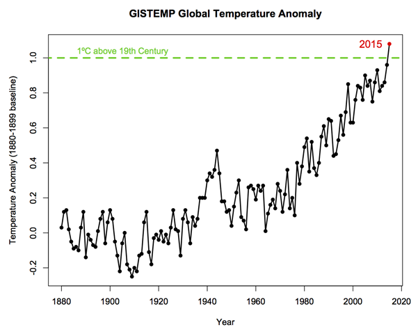 GISTEMP global temperature anomaly, 1880-2015. For the first time, global temperature exceeded 1C above the 19th century average. Graphic: Gavin Schmidt / RealClimate