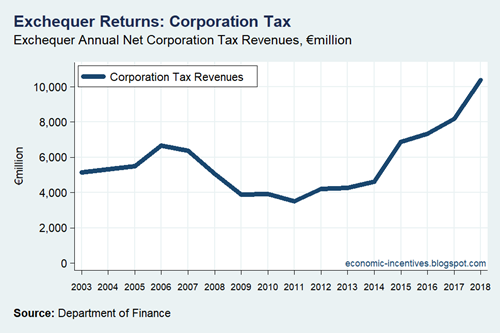 Corporation Tax Receipts 2003-2018