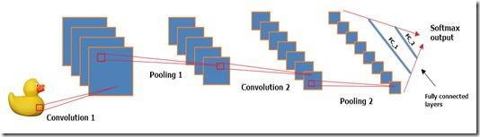 my_convolutional_neural_network