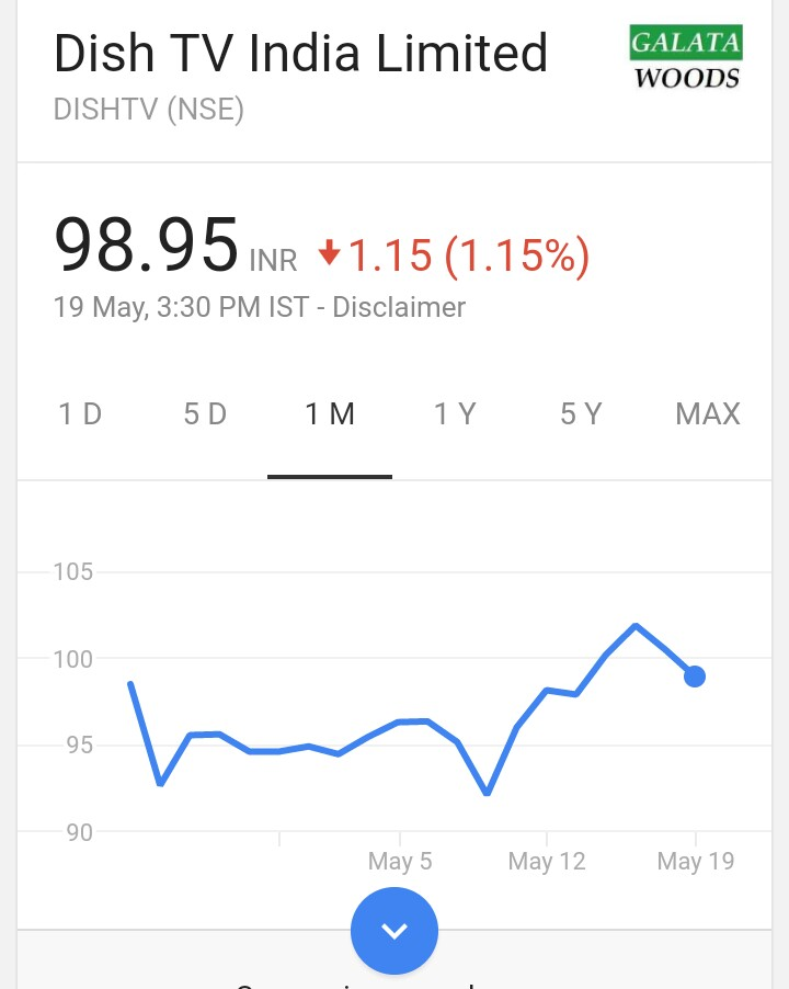 Buy Dish TV With Price Target of 106 Rupees : May - June 2017