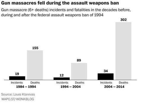 [feinstein+claim+number+of+gun+deaths%5B3%5D]