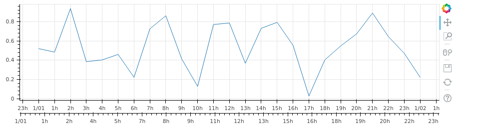 Add additional x axis (datetime) showing different timezone