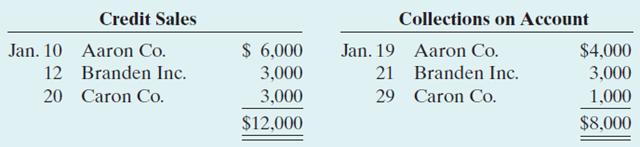 contoh transaksi penjualan kredit dan penerimaan kas