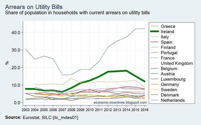 [EU15-SILC-Arrears-on-utility-bills-2%5B1%5D]