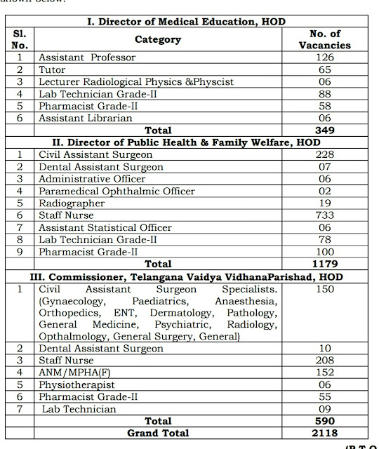 TS Health and Medical Family Welfare 2118 posts