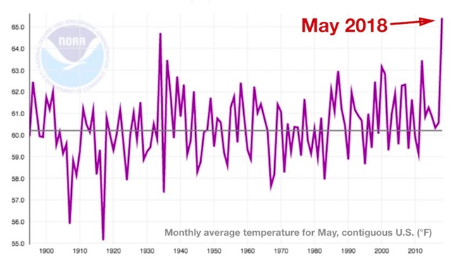 Monthly average temperature for May in the contiguous U.S., 1895-2018. May 2018 eclipsed all previous Mays for warmth across the contiguous U.S. in records extending back to 1895. Graphic: Weather Underground / NOAA / NCEI