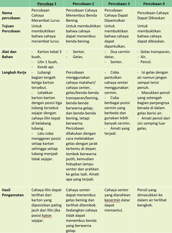 Kunci Jawaban Halaman 1, 3, 4, 5, 6, 8, 9 Tema 5 Kelas 4