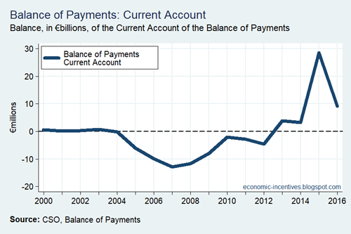 Balance of Payments Current Account Annual