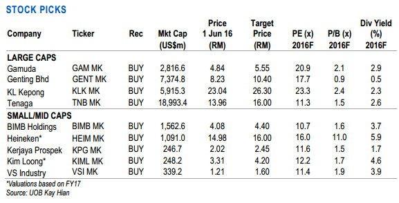 1Q2016 resluts stocks