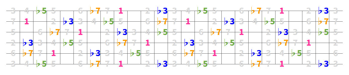 08chords-minor7-5-siban.png