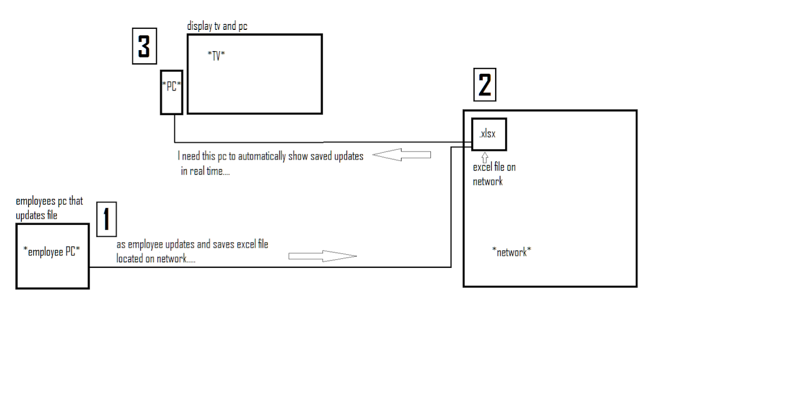 Using Ms Access To Display A Real Time Display Of An Excel Workbook Solved