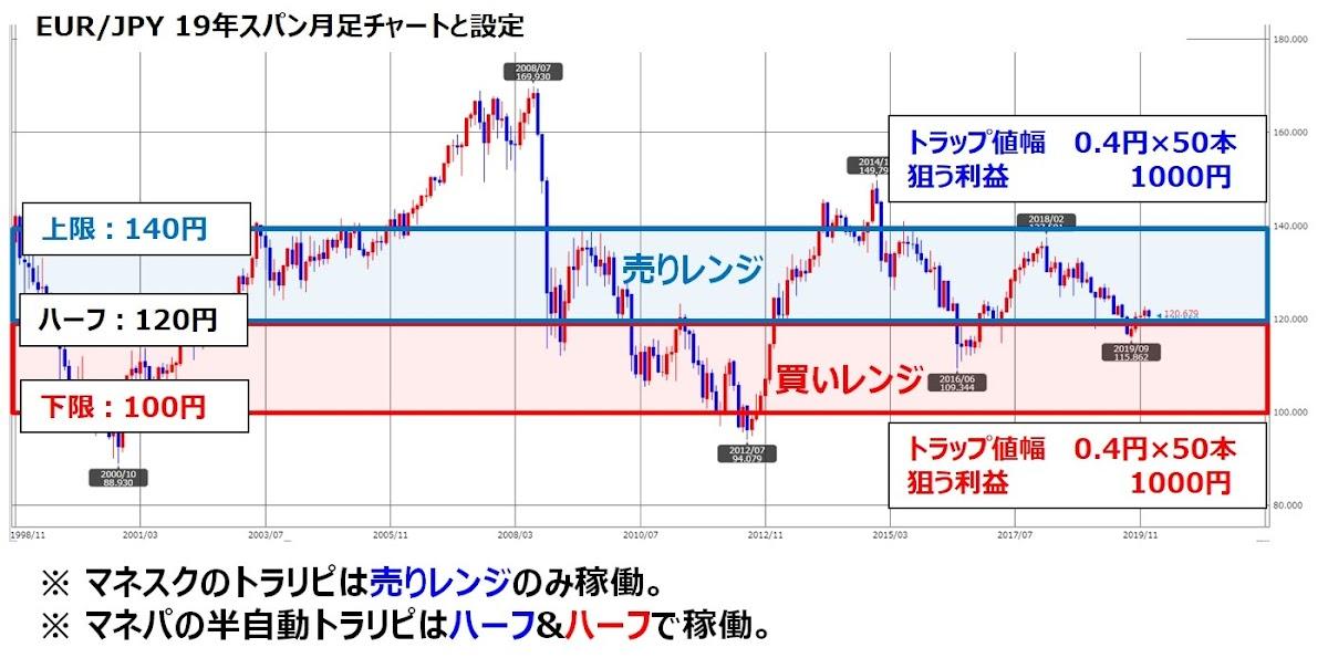 ココブロEUR/JPYのトラリピ設定とチャート図