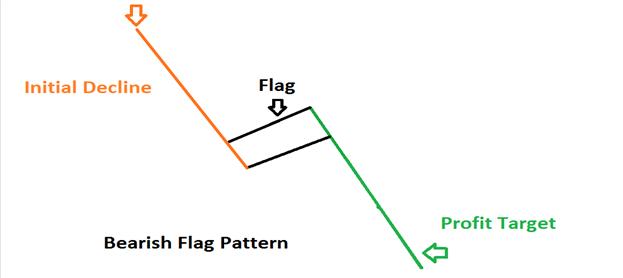 Cara Trading forex Dengan Pola Bearish Flag