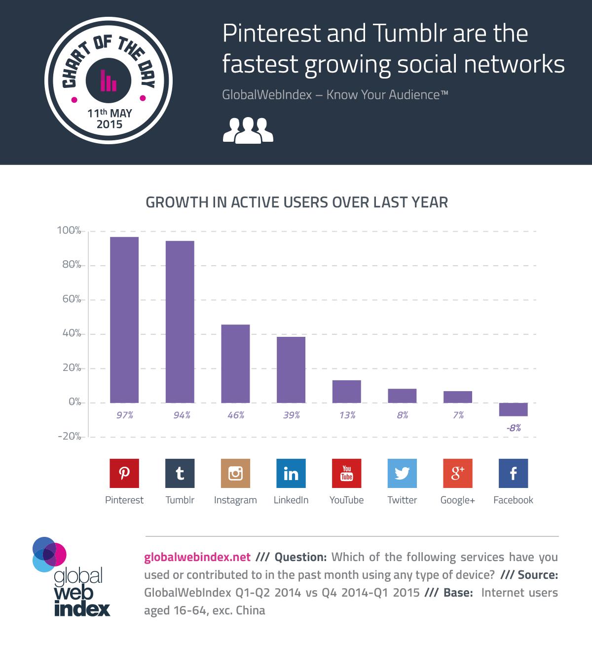 Medios sociales y sus usuarios activos, Pinterest el primero, Facebook el peor