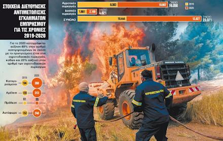 Πυρκαγιές : Η αμέλεια καίει την Ελλάδα