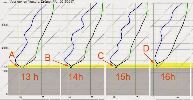 Tuto : Comment prévoir l'arrivée de brouillard en snowkite à partir de la lecture des emagrammes. Vassieux_brouillard