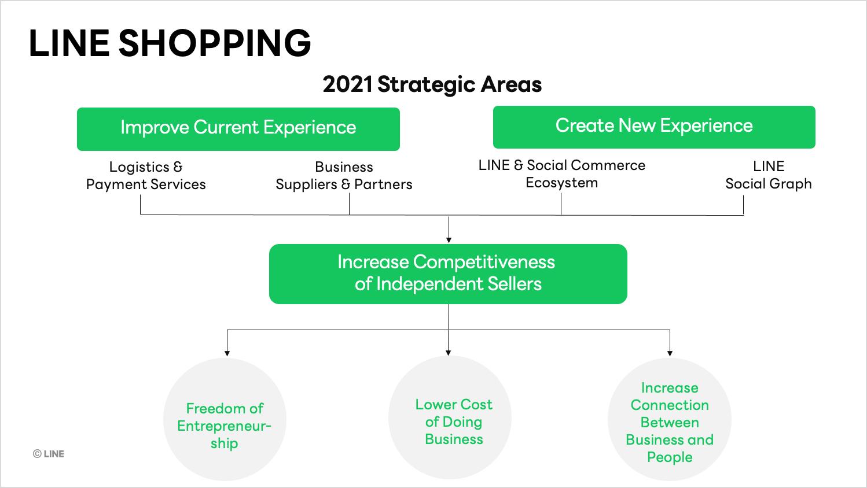 LINE SHOPPING โชว์ฟอร์มแกร่ง สู้ตลาด e-Marketplace ผู้ใช้งานเติบโตขึ้น 200% ยอดสมัครเปิดร้านโต 7 เท่าชูกลยุทธ์แพลตฟอร์มที่พัฒนามาเพื่อธุรกิจรายย่อยโดยเฉพาะ