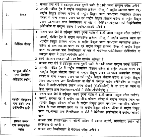 ITI Sakri Balodabazar Recruitment 2020  , Various Post Announced