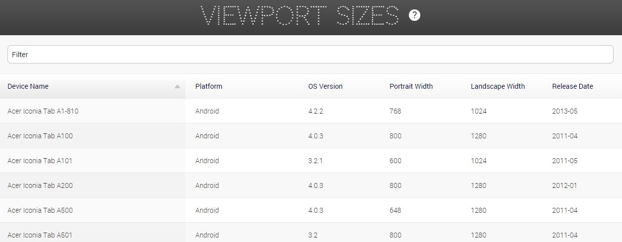 Viewport sizes