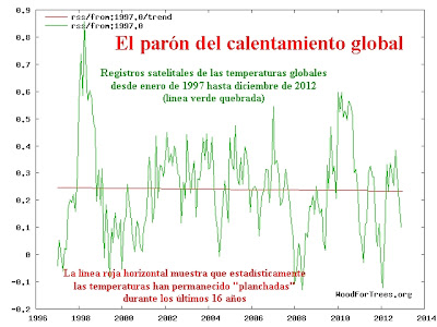 temp_global_RSS_1997-2012