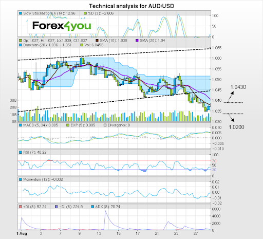 Forex4you trading signals and analysis