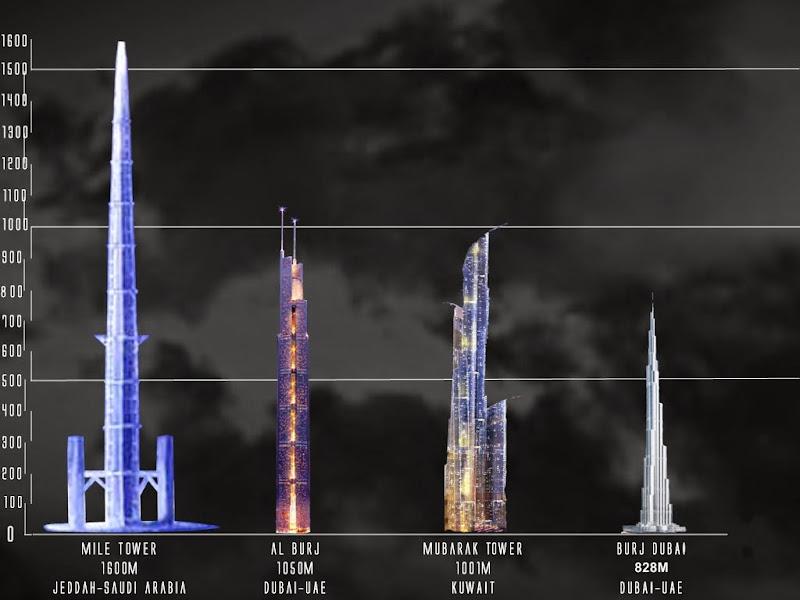 「キングダム・タワー(Mile-High Tower)」(1610m)と他の超高層ビル