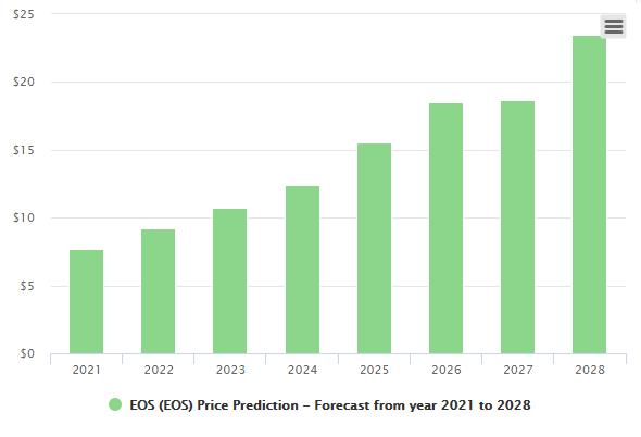 previsioni eos 2030)