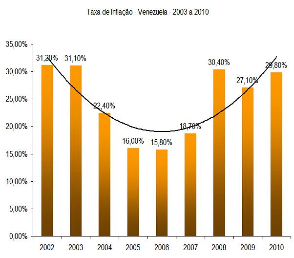 Taxa de inflação da Economia Venezuela - 2003 a 2010