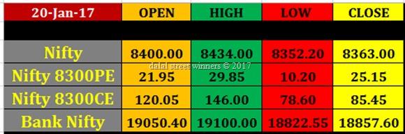 Today's stock Market closing rates 20jan 2017