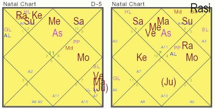 Vedic Astrology Astrology