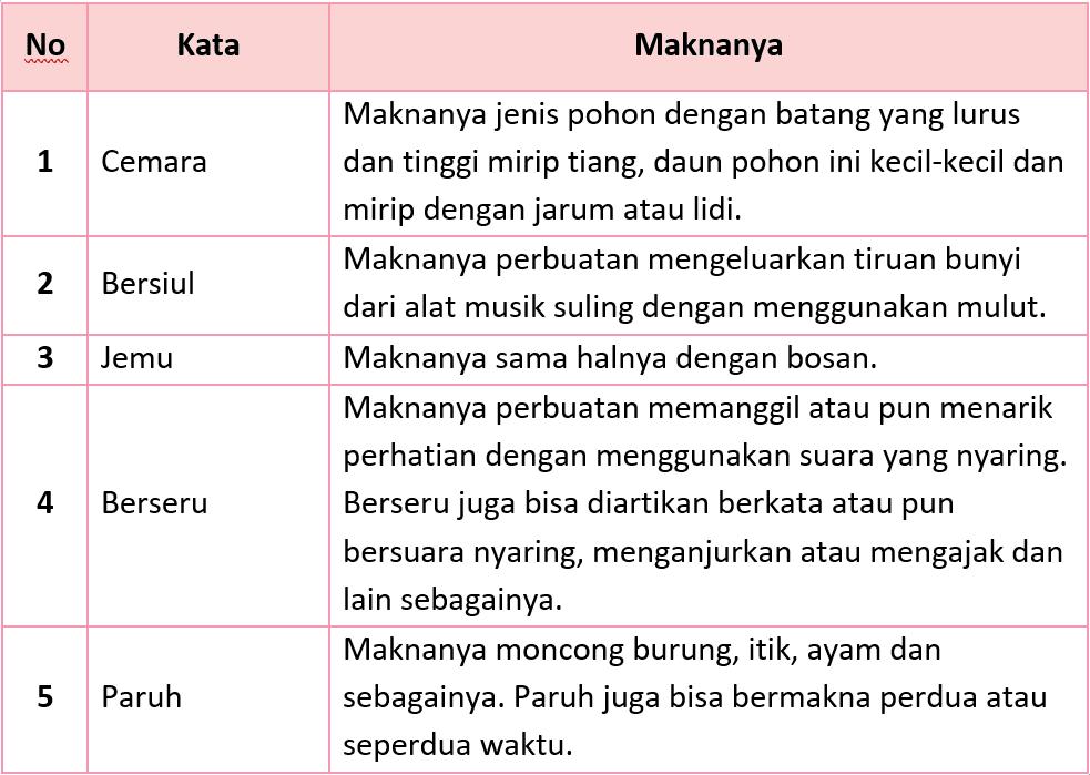 Kunci Jawaban Halaman 44, 45, 46, 49, 50, 53 Tema 5 Kelas 2