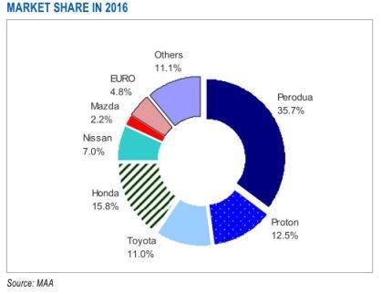 malaysia car market share